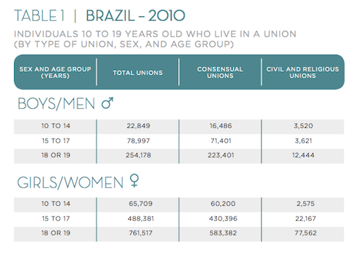 Child and adolescent marriage in Brazil report table 1