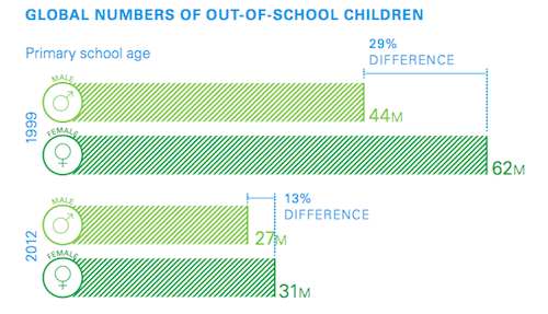 Global out of school population by gender graphic by UNICEF