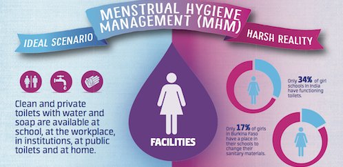 Menstrual Hygiene Day graphic