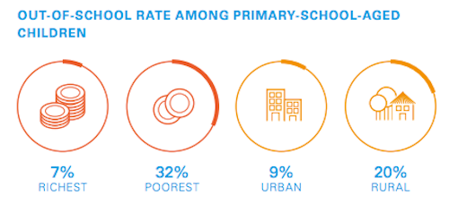 Out of school rate among primary age children graphic by UNICEF